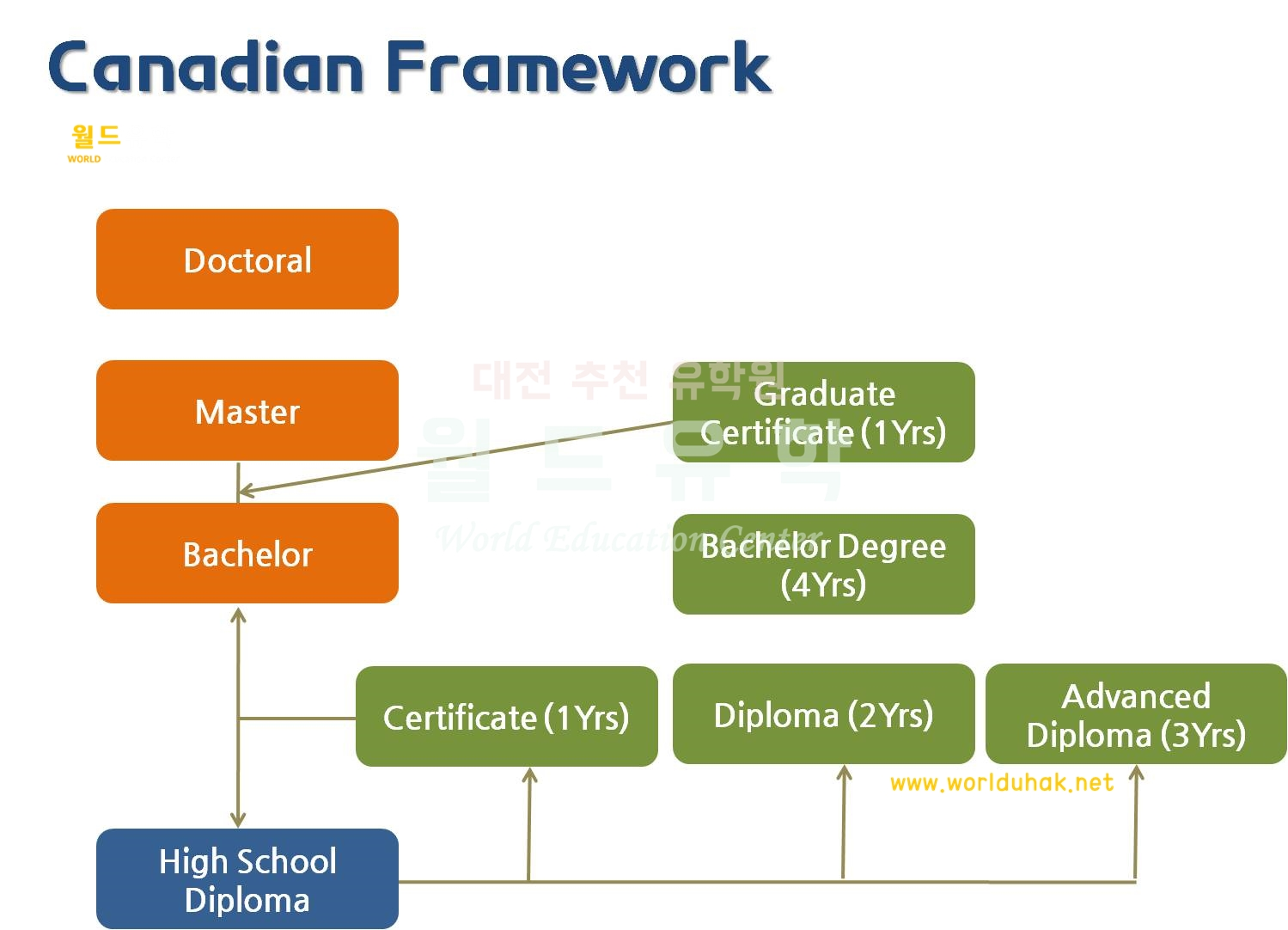 캐내다 교육 체계1.jpg